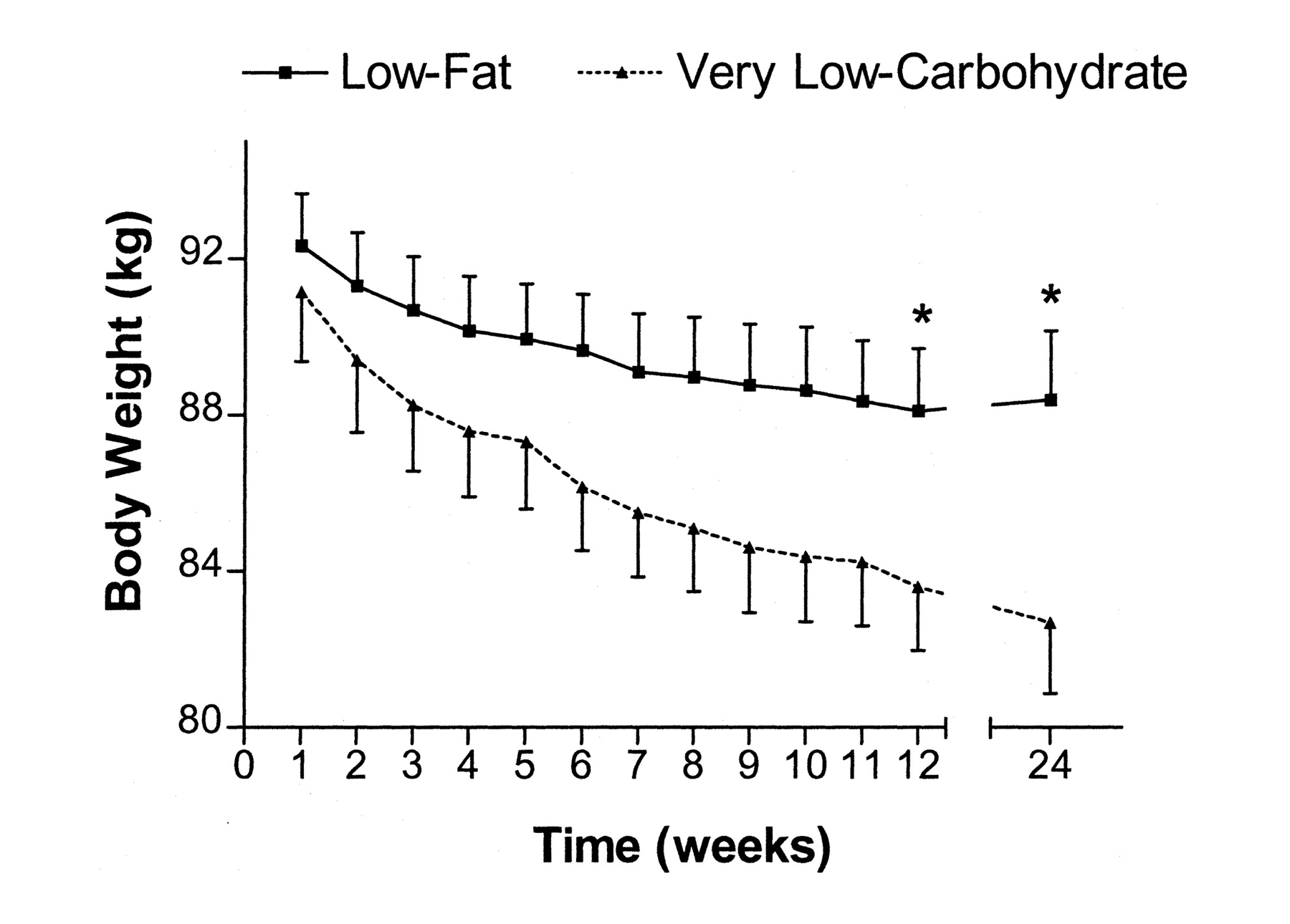 Body Weight Time Chart Fat Carbohydrate