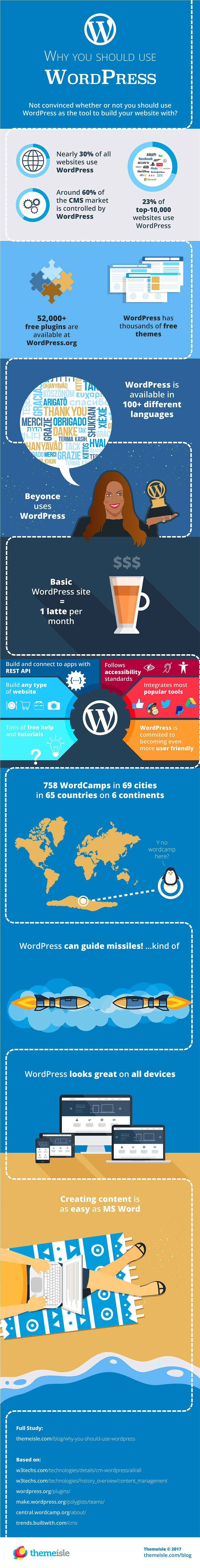 WordPress for Your Business Website