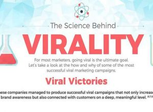 Science Behind Virality