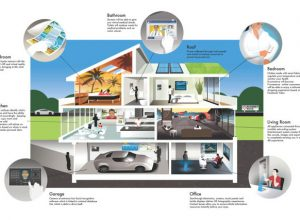 Change the Face of Smart Homes