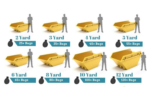 Pick The Correct Size Of The Skip