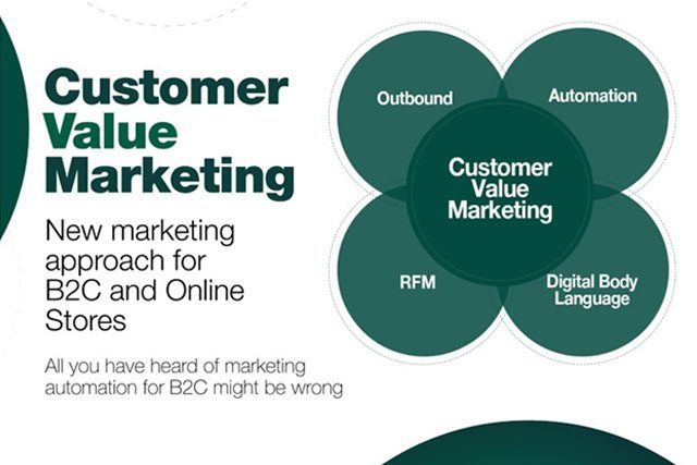 Adapt Your Marketing to The Customer Value