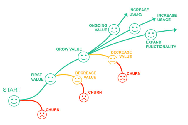 How does Value Flow over the Customer Lifecycle